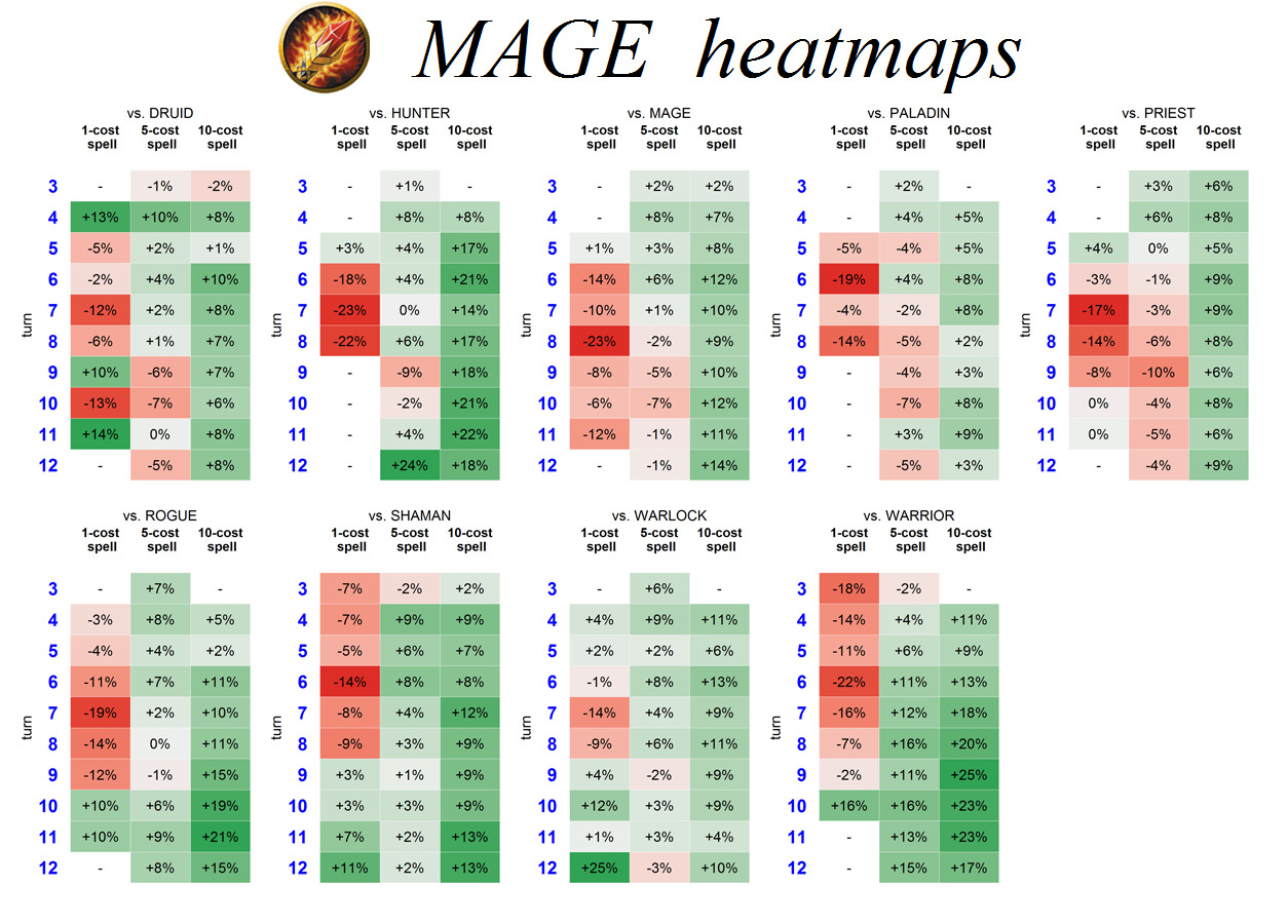 Graph: Kazakus Mage Heatmap