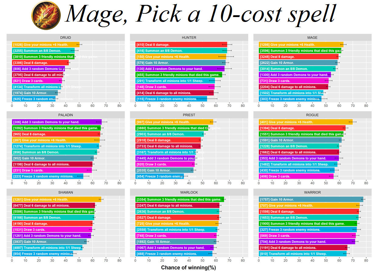 Graph: Kazakus 10 Cost Potion Performance In Mage