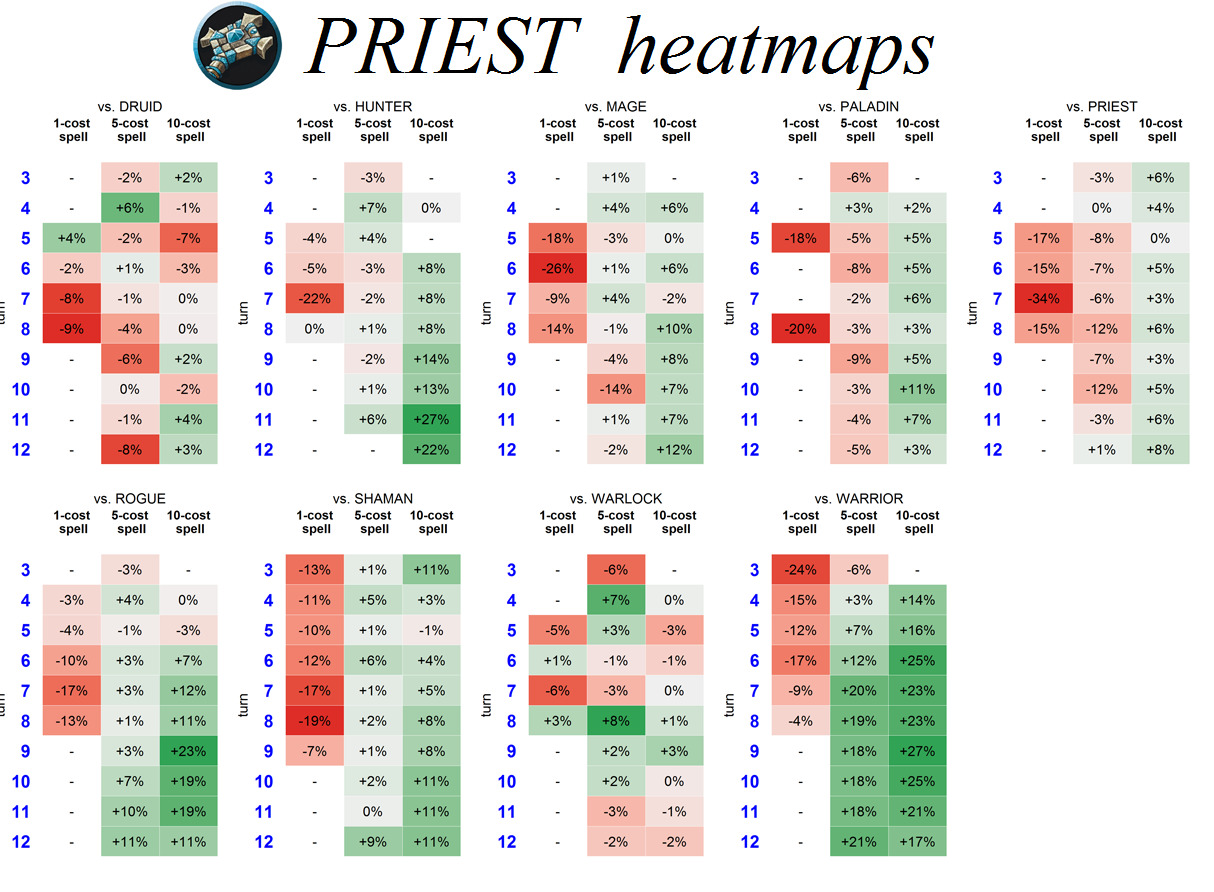 Graph: Kazakus Priest Heatmap