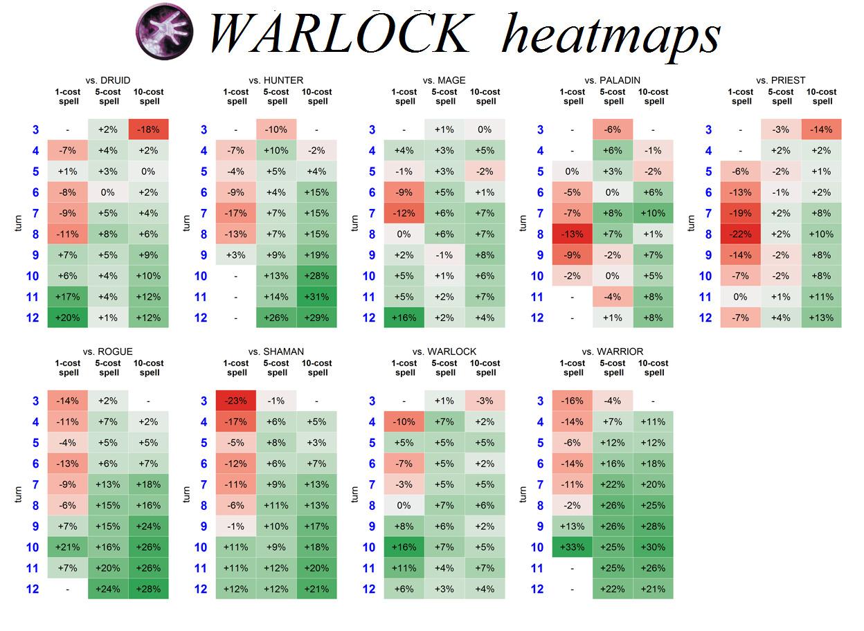 Graph: Kazakus Warlock Heatmap