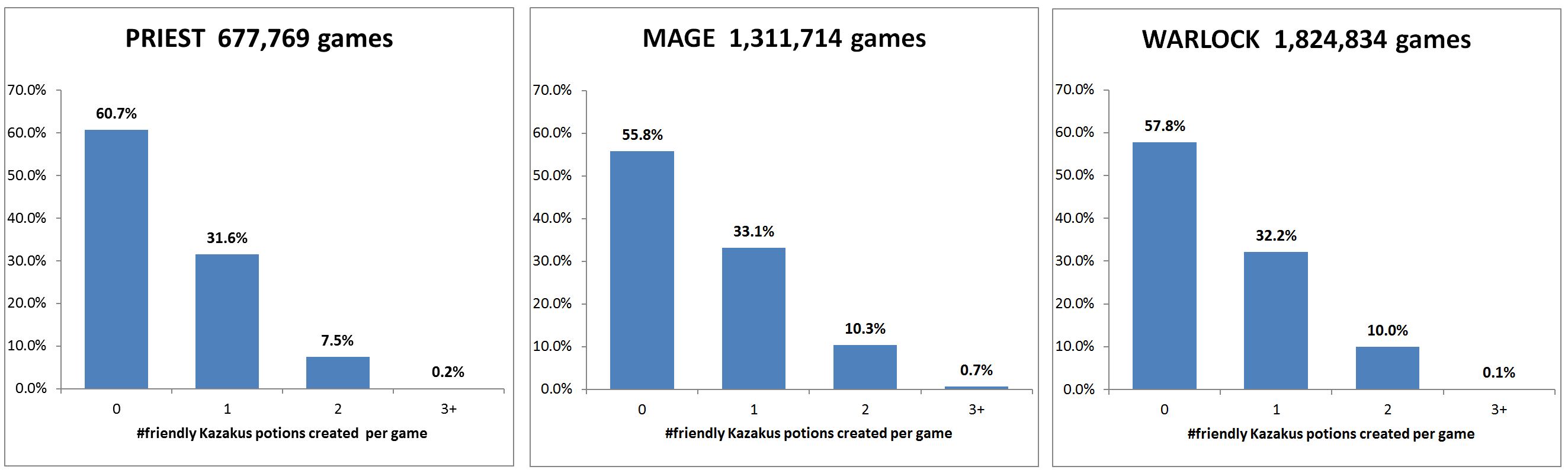 Graph: Number of Kazakus battlecries per game by class