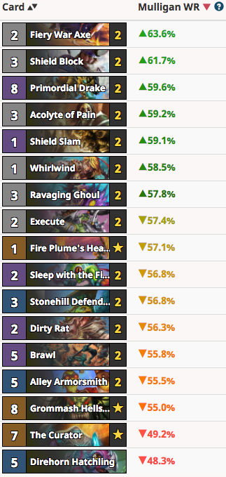 RayC's Quest Warrior Mulligan Guide Vs Druid