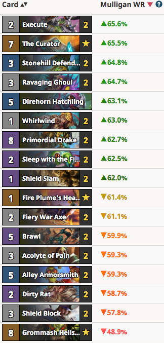 RayC's Quest Warrior Mulligan Guide Vs Hunter