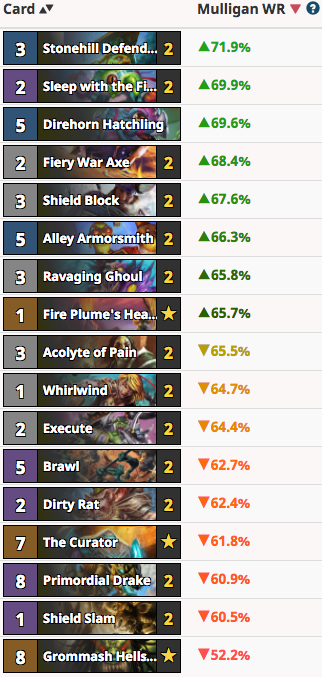 RayC's Quest Warrior Mulligan Guide Vs Mage