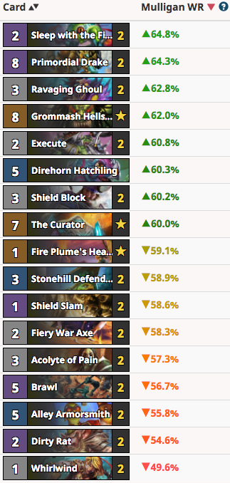 RayC's Quest Warrior Mulligan Guide Vs Priest