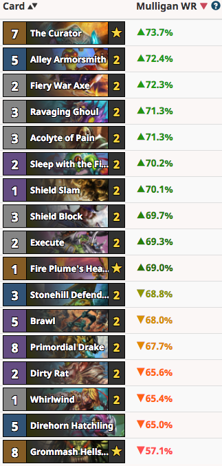 RayC's Quest Warrior Mulligan Guide Vs Shaman